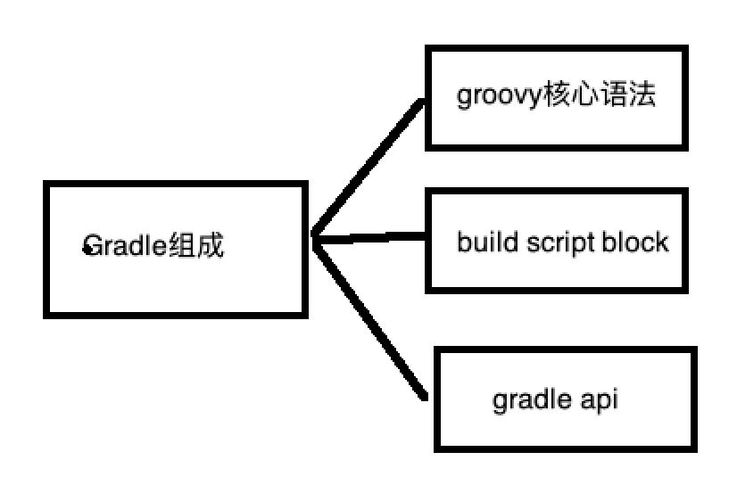 Gradle系列之三  Gradle概述以及生命周期