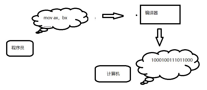 01_汇编语言的产生