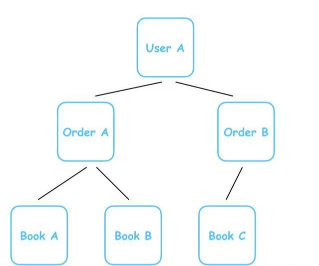 Mysql、MongoDB?如何选择合适的数据库