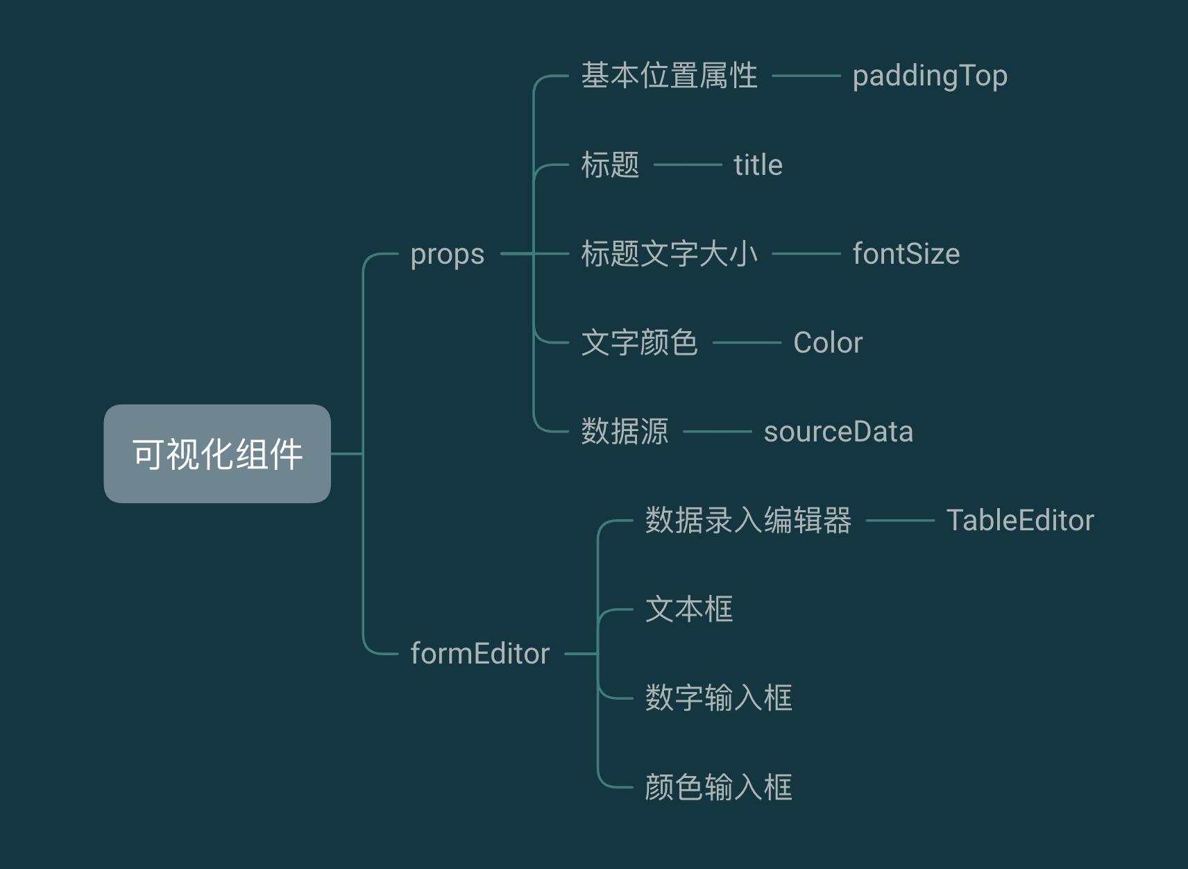 基于f2从零实现移动端可视化编辑器