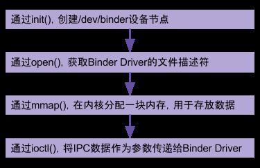 02 Binder 系列 : Binder Driver 初探(1)