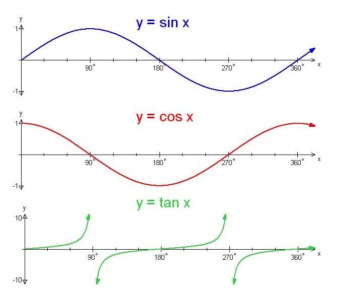 角度对应的三角函数周期图.png