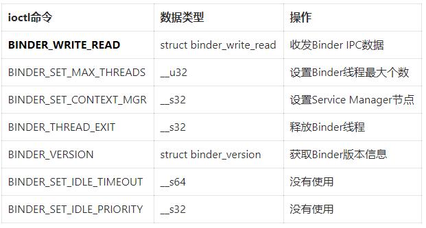 01 Binder 系列 : Binder Driver 初探(1)