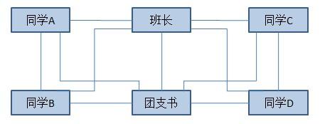 9 行为型模式之 - 中介者模式
