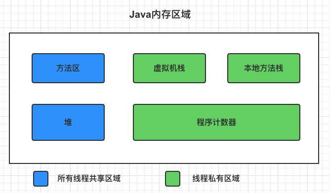 一文看懂JVM内存区域分布与作用