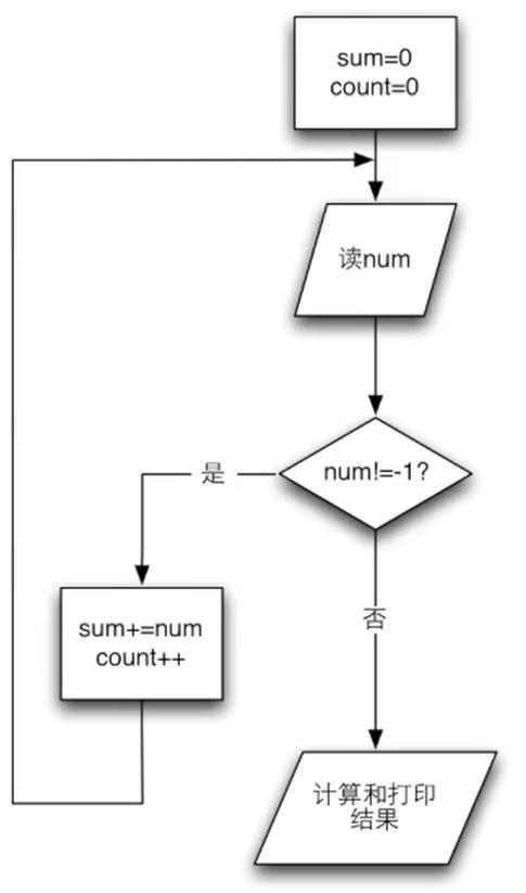 循环的例子