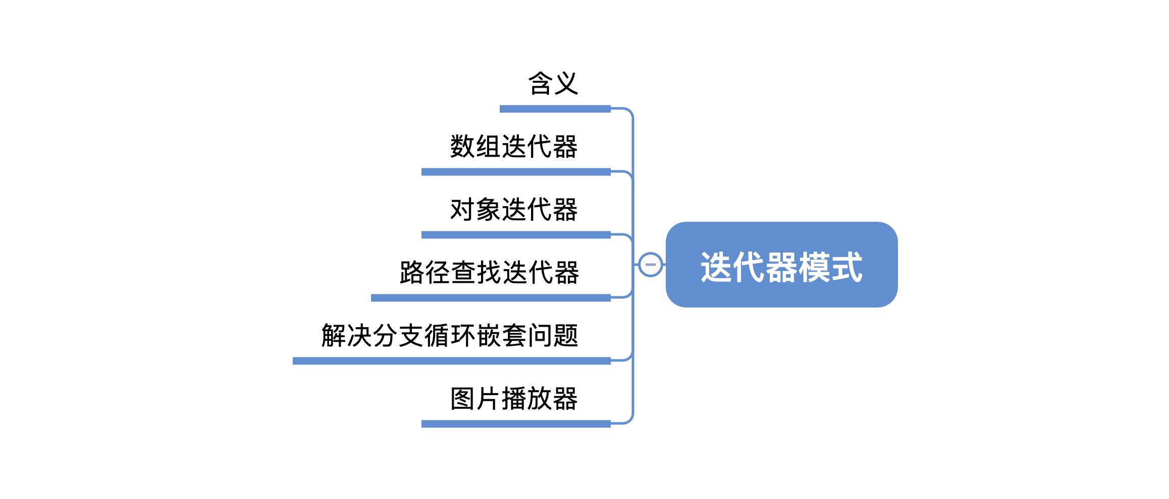 《前端实战总结》之迭代器模式的N+1种应用场景