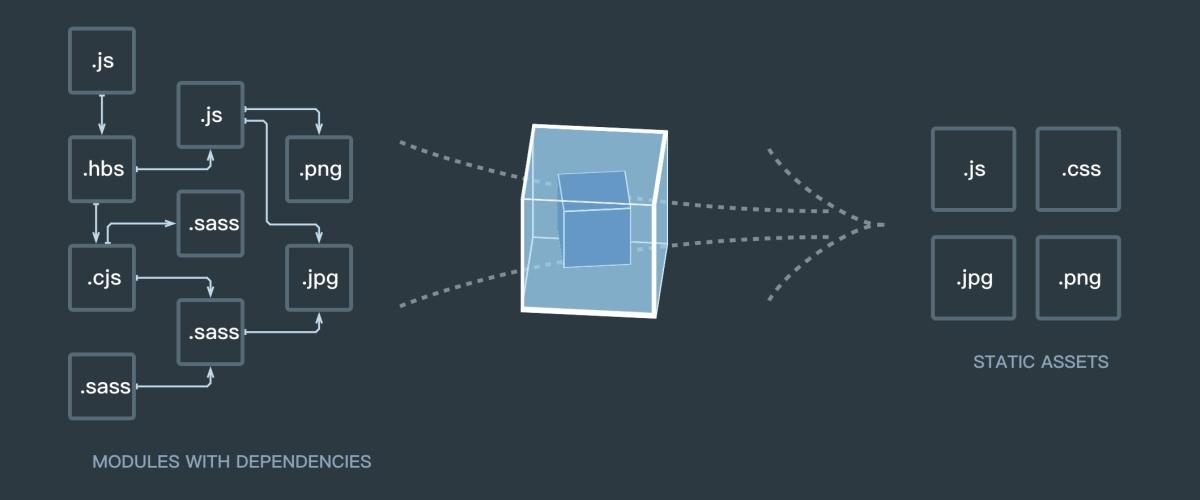 用 webpack 4.0 撸单页/多页脚手架 (jquery, react, vue, typescript)