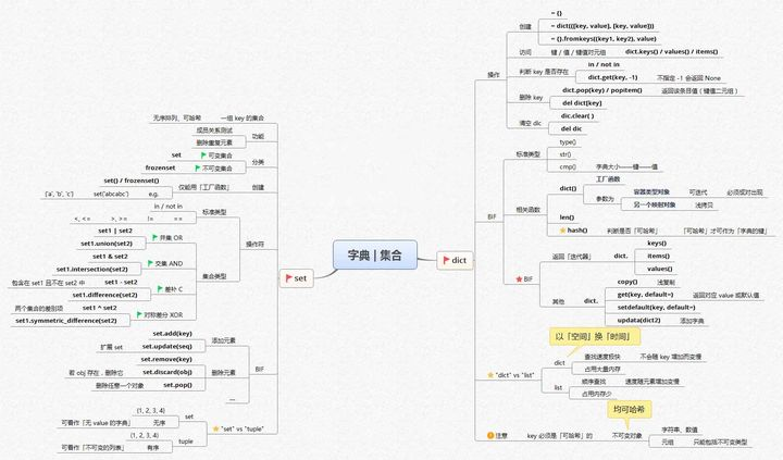 全网最全python学习路线图,让学习不迷路