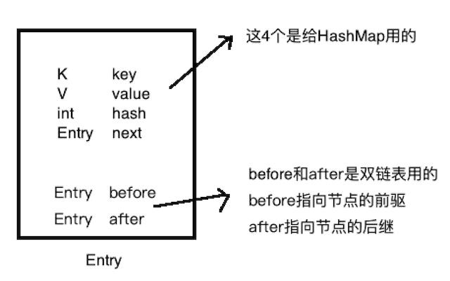6 手写Java LinkedHashMap 核心源码
