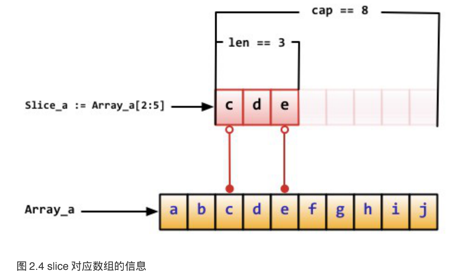 5 分组声明与array, slice, map