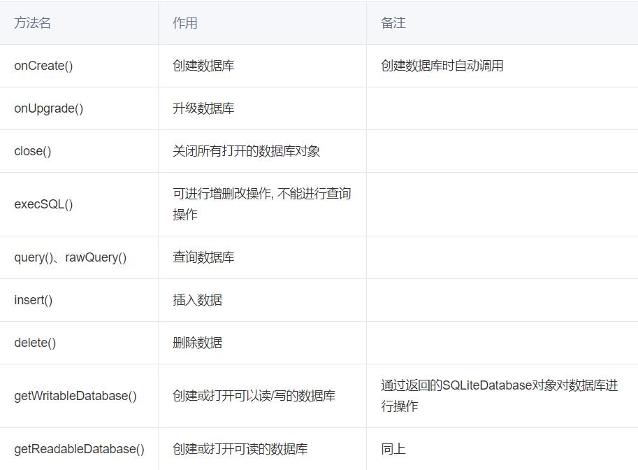 Android:SQLiteOpenHelper类(SQLlite数据库操作)详细解析