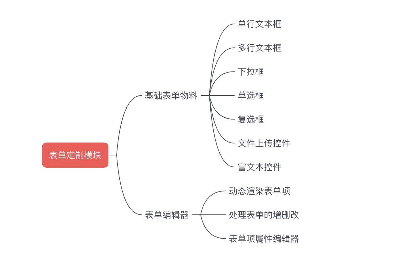基于react搭建一个通用的表单管理配置平台