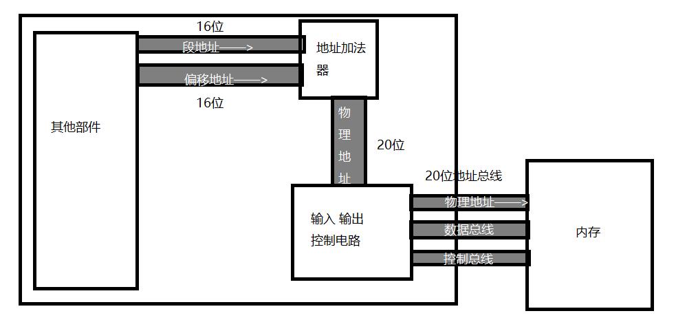 05_基础汇编指令及物理地址