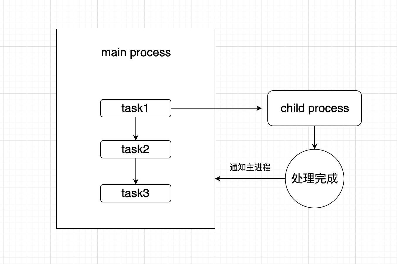 基于Apify+node+react/vue搭建一个有点意思的爬虫平台