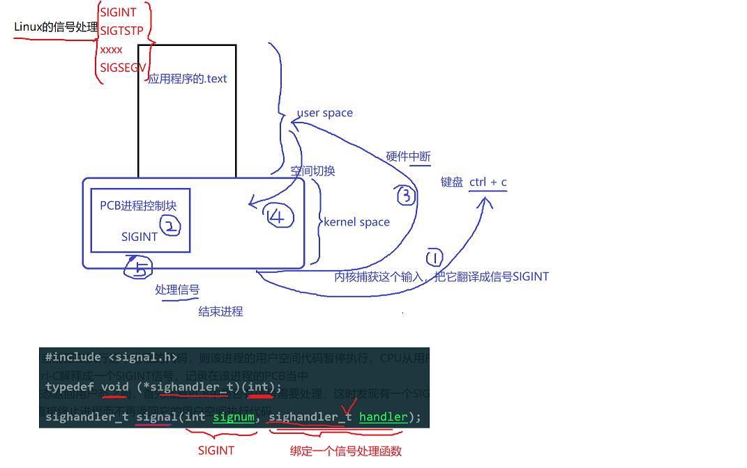 Linux的信号处理   情字何解,怎落笔都不对