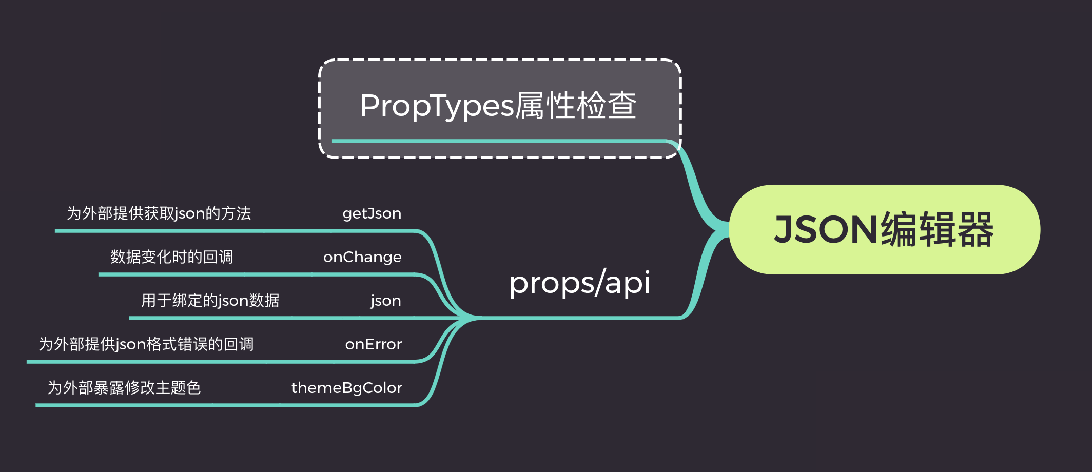 基于jsoneditor二次封装一个可实时预览的json编辑器组件(react版)