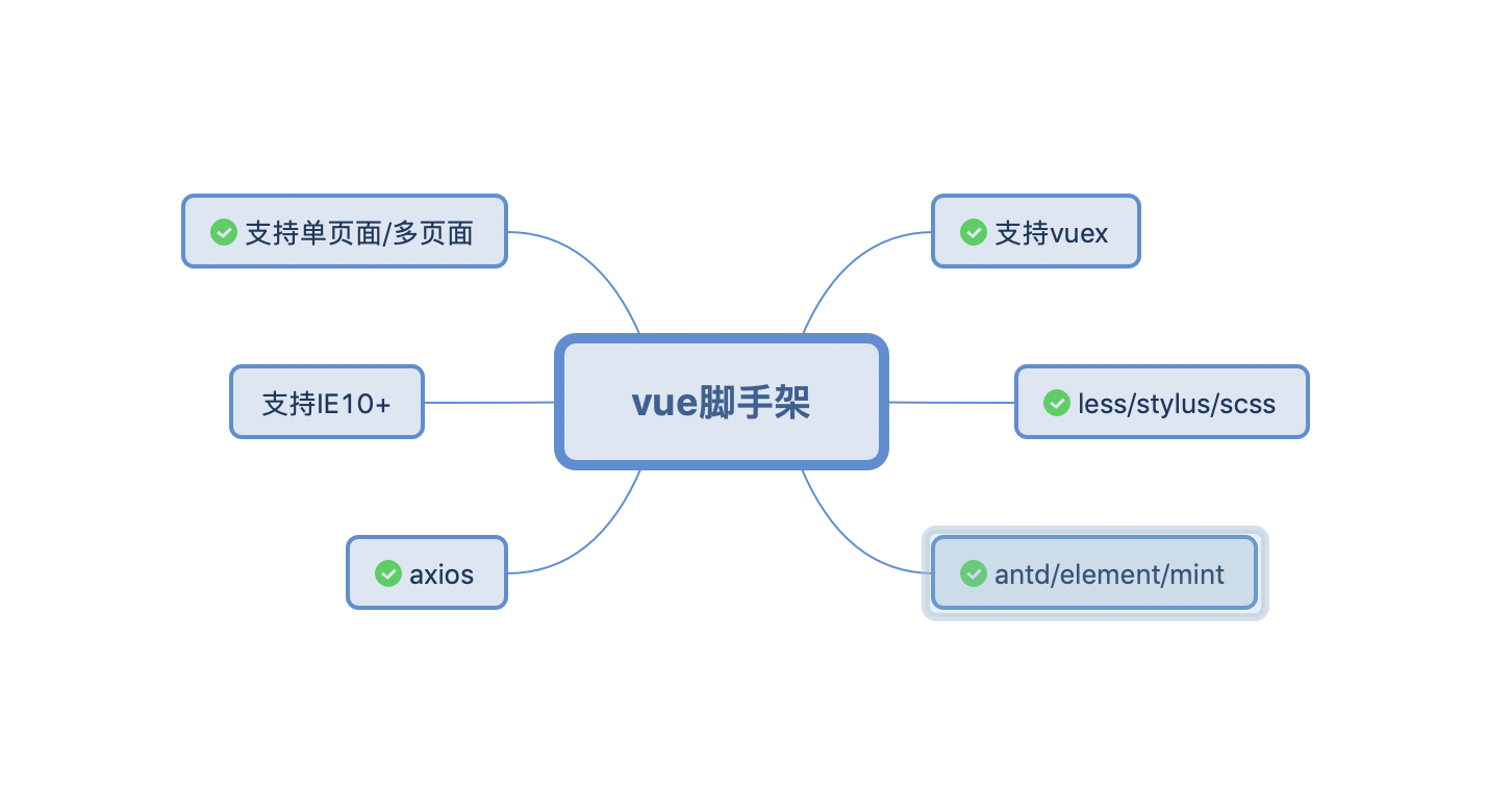 基于react/vue生态的前端集成解决方案探索与总结