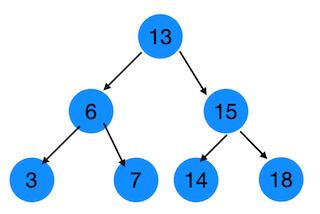 7 二分搜索树的原理与Java源码实现